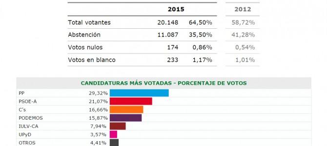 IU se mantiene en Rincón de la Victoria como alternativa de izquierdas al bipartidismo